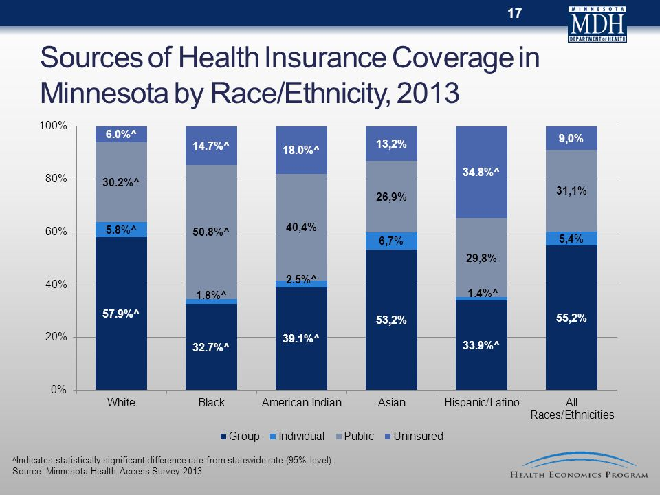 Sources of Health Insurance Coverage in Minnesota by Race/Ethnicity, 2013 ^Indicates statistically significant difference rate from statewide rate (95