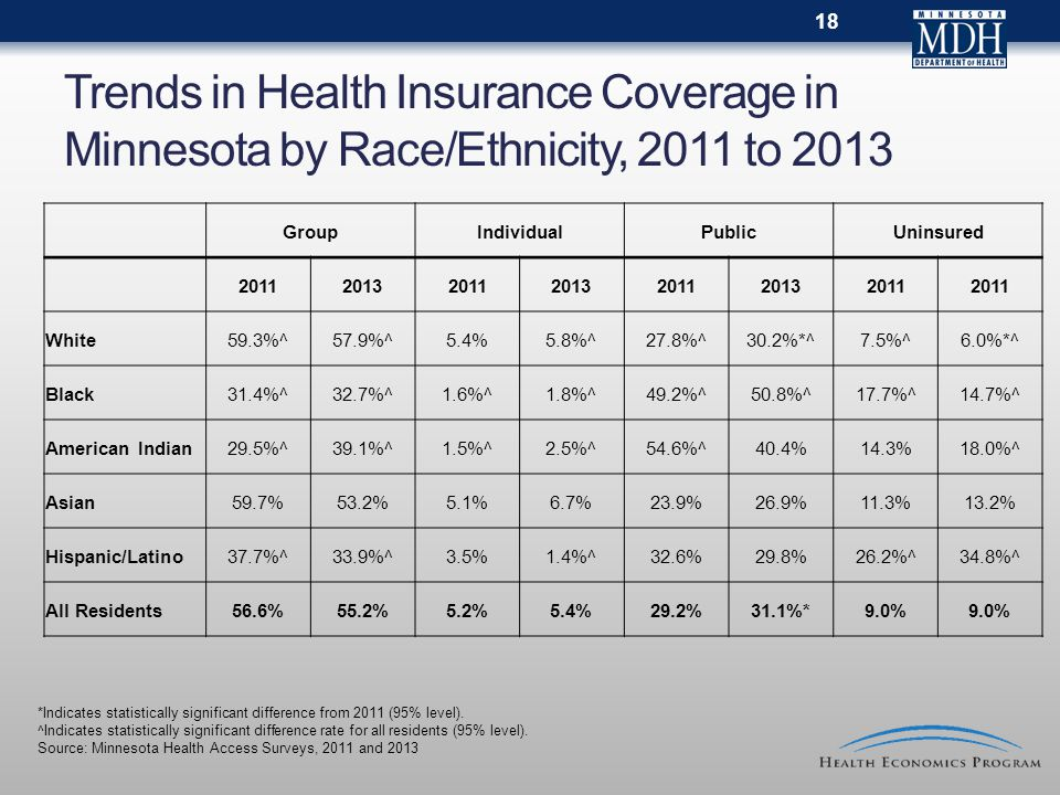 Trends in Health Insurance Coverage in Minnesota by Race/Ethnicity, 2011 to 2013 GroupIndividualPublicUninsured 2011201320112013201120132011 White59.3