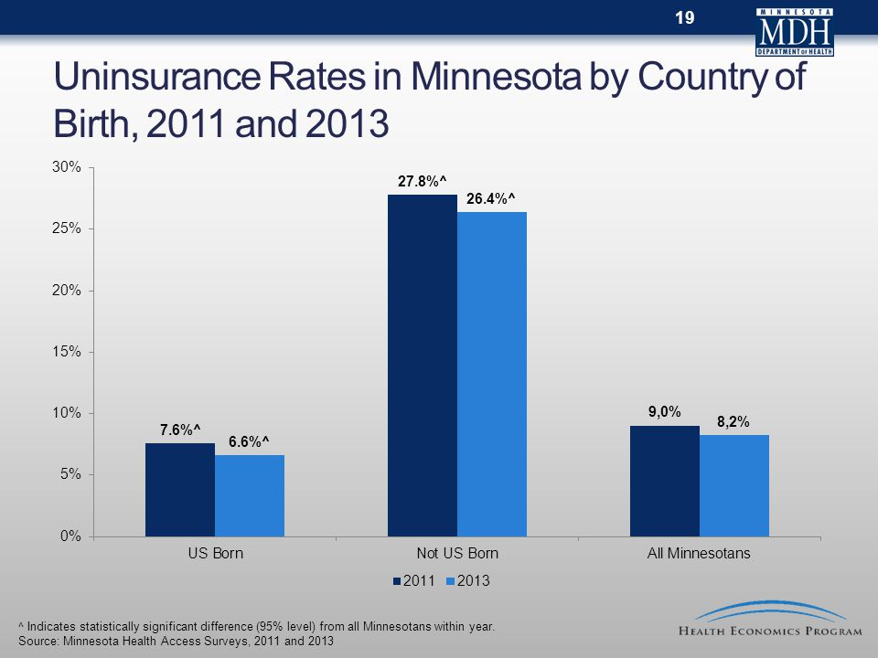 Uninsurance Rates in Minnesota by Country of Birth, 2011 and 2013 ^ Indicates statistically significant difference (95% level) from all Minnesotans within year.