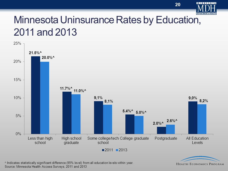 Minnesota Uninsurance Rates by Education, 2011 and 2013 ^ Indicates statistically significant difference (95% level) from all education levels within year.