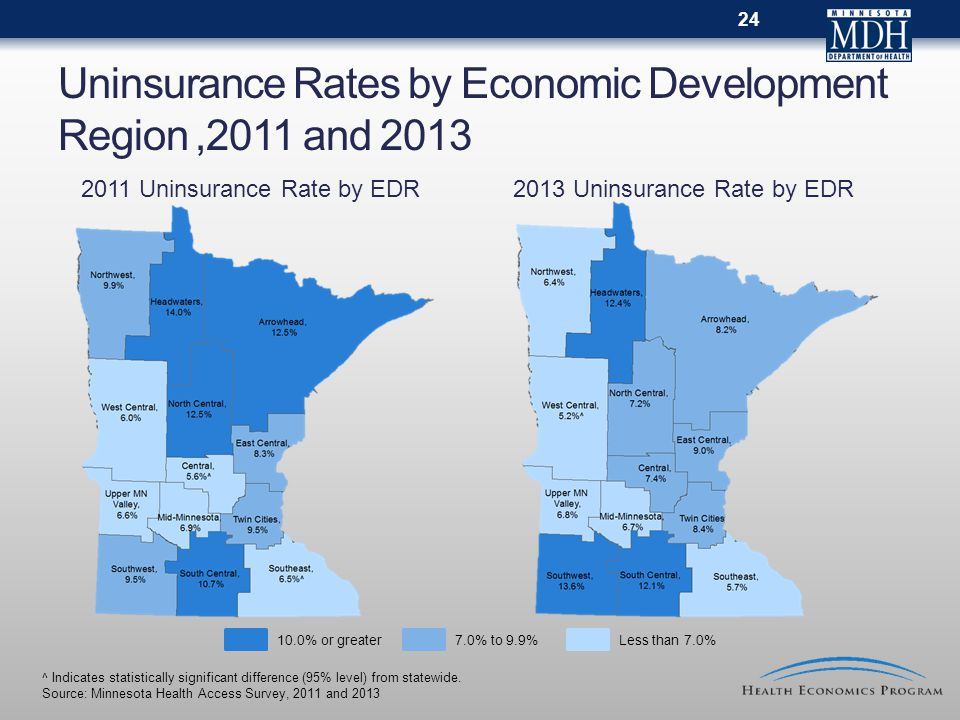 Uninsurance Rates by Economic Development Region,2011 and 2013 24 ^ Indicates statistically significant difference (95% level) from statewide. Source: