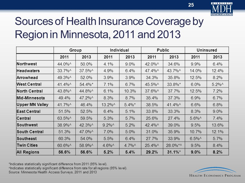 Sources of Health Insurance Coverage by Region in Minnesota, 2011 and 2013 GroupIndividualPublicUninsured 20112013201120132011201320112013 Northwest 4