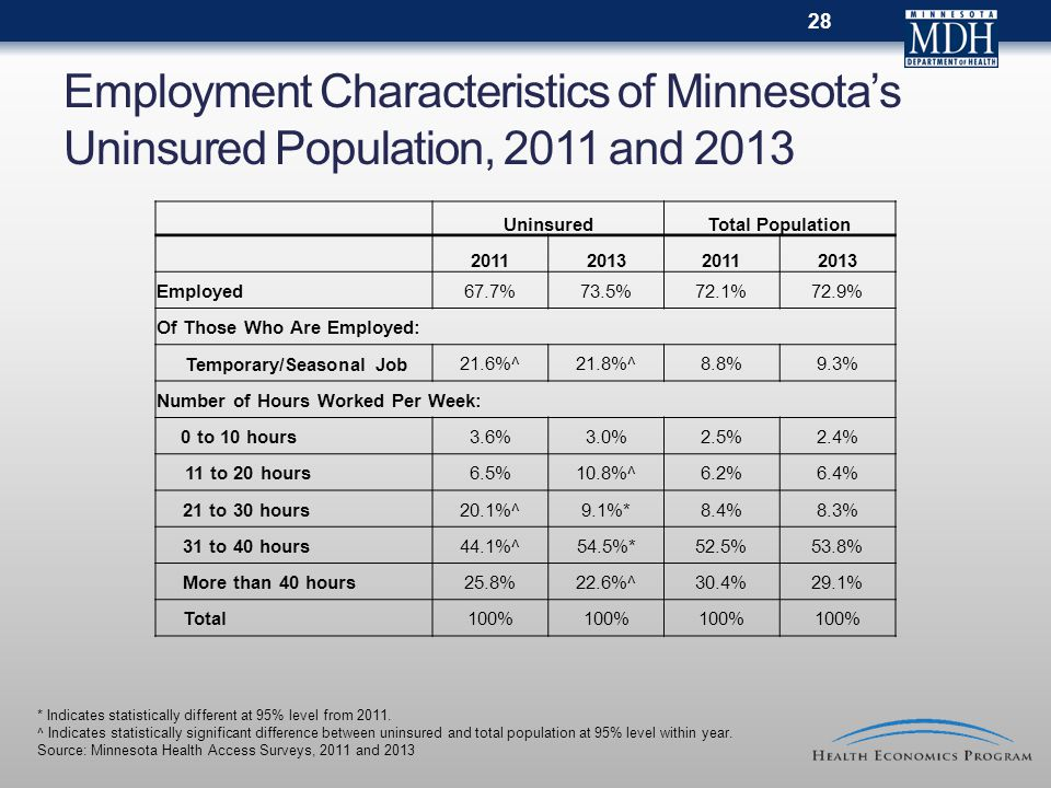 Employment Characteristics of Minnesota's Uninsured Population, 2011 and 2013 UninsuredTotal Population 2011201320112013 Employed67.7%73.5%72.1%72.9% Of Those Who Are Employed: Temporary/Seasonal Job 21.6%^21.8%^8.8%9.3% Number of Hours Worked Per Week: 0 to 10 hours3.6%3.0%2.5%2.4% 11 to 20 hours 6.5%10.8%^6.2%6.4% 21 to 30 hours20.1%^9.1%*8.4%8.3% 31 to 40 hours44.1%^54.5%*52.5%53.8% More than 40 hours25.8%22.6%^30.4%29.1% Total100% 28 * Indicates statistically different at 95% level from 2011.