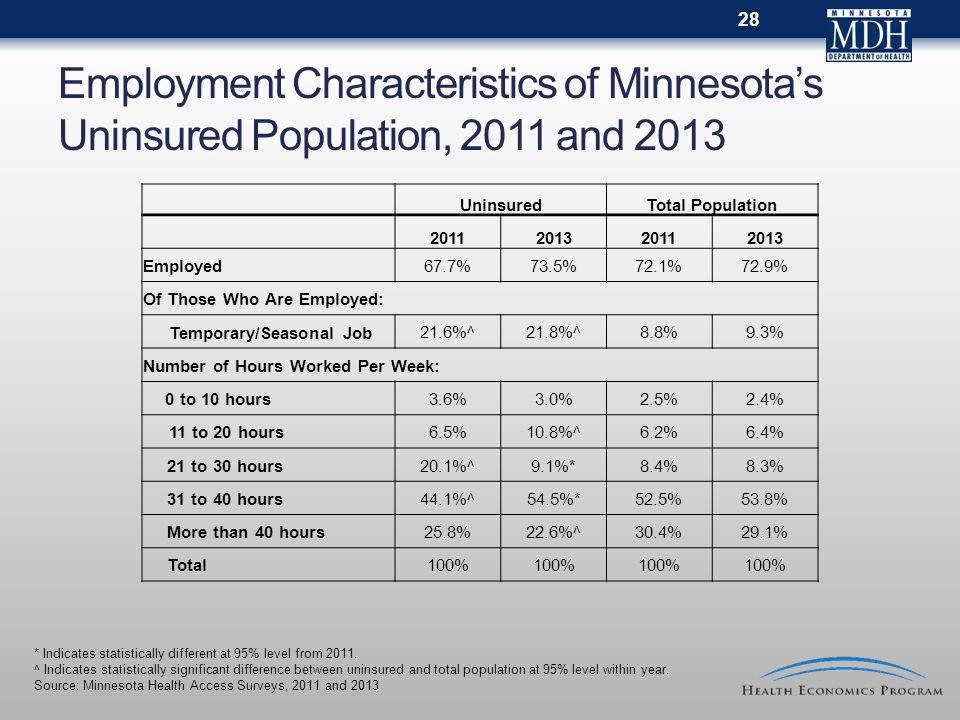 Employment Characteristics of Minnesota's Uninsured Population, 2011 and 2013 UninsuredTotal Population 2011201320112013 Employed67.7%73.5%72.1%72.9%