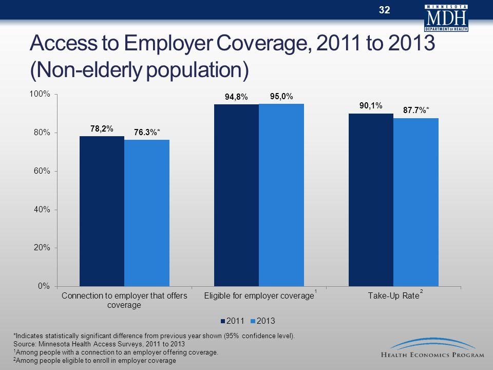 Access to Employer Coverage, 2011 to 2013 (Non-elderly population) 32 *Indicates statistically significant difference from previous year shown (95% confidence level).