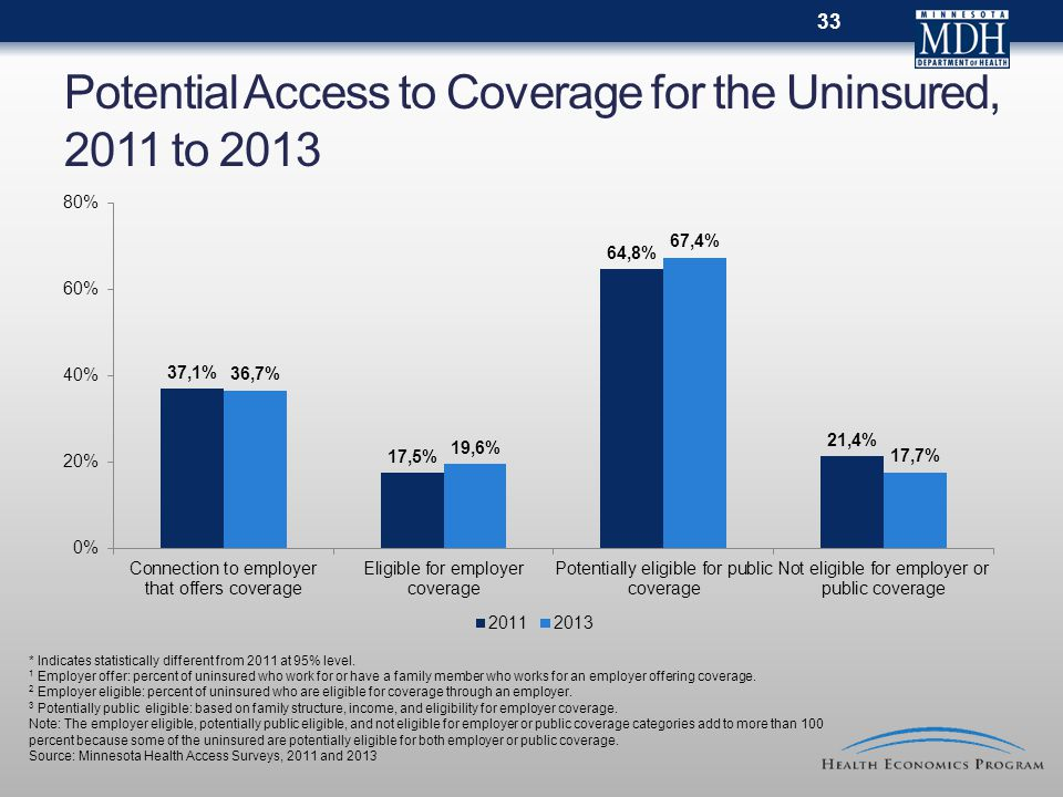 Potential Access to Coverage for the Uninsured, 2011 to 2013 * Indicates statistically different from 2011 at 95% level. 1 Employer offer: percent of