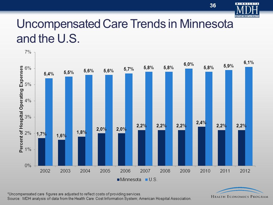 Uncompensated Care Trends in Minnesota and the U.S. 36 *Uncompensated care figures are adjusted to reflect costs of providing services. Source: MDH an