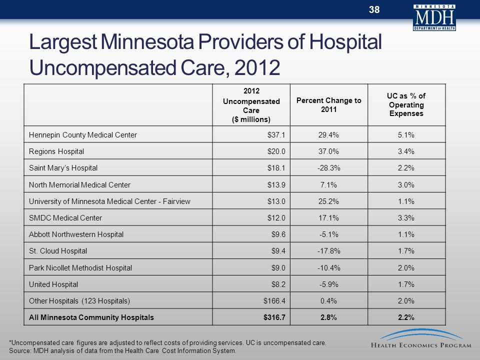 Largest Minnesota Providers of Hospital Uncompensated Care, 2012 2012 Uncompensated Care ($ millions) Percent Change to 2011 UC as % of Operating Expenses Hennepin County Medical Center$37.129.4%5.1% Regions Hospital$20.037.0%3.4% Saint Mary's Hospital$18.1-28.3%2.2% North Memorial Medical Center$13.97.1%3.0% University of Minnesota Medical Center - Fairview$13.025.2%1.1% SMDC Medical Center$12.017.1%3.3% Abbott Northwestern Hospital$9.6-5.1%1.1% St.
