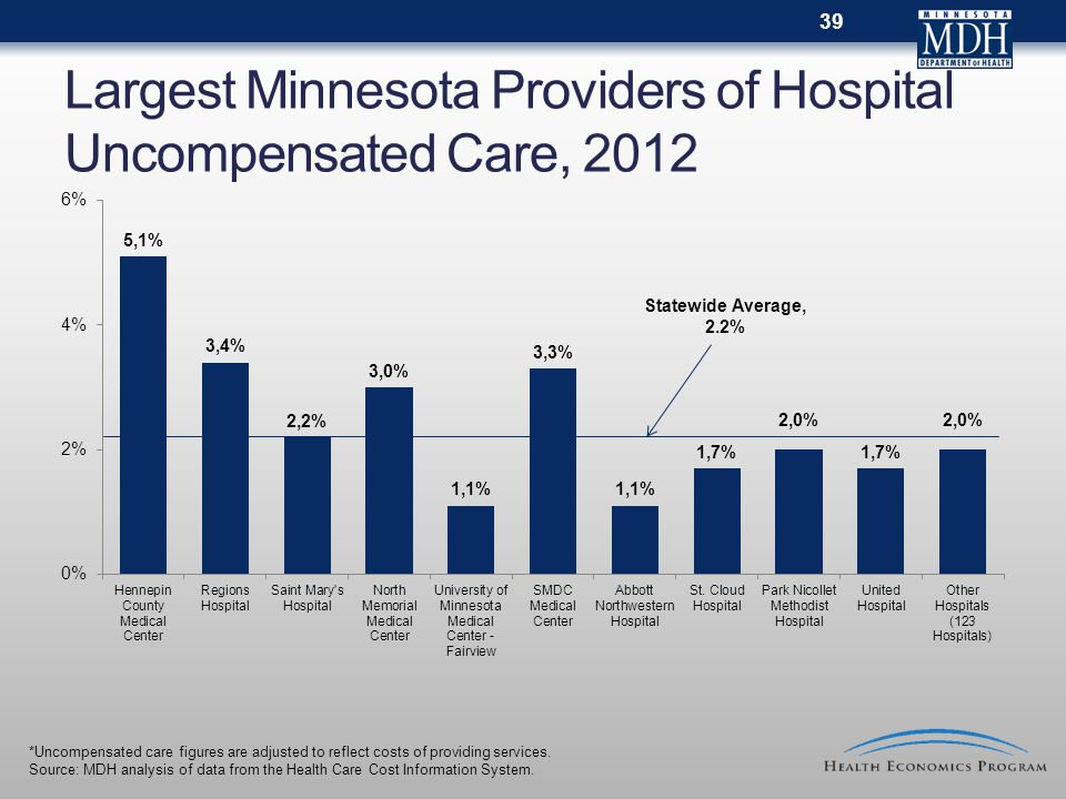 Largest Minnesota Providers of Hospital Uncompensated Care, 2012 39 *Uncompensated care figures are adjusted to reflect costs of providing services.