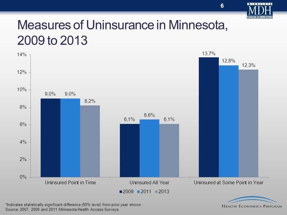 Measures of Uninsurance in Minnesota, 2009 to 2013 *Indicates statistically significant difference (95% level) from prior year shown.