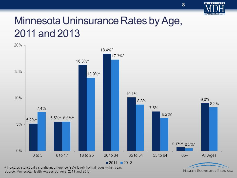 Minnesota Uninsurance Rates by Age, 2011 and 2013 ^ Indicates statistically significant difference (95% level) from all ages within year.
