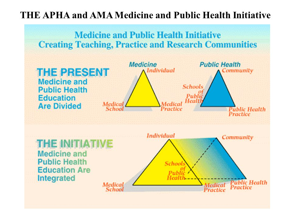 THE APHA and AMA Medicine and Public Health Initiative