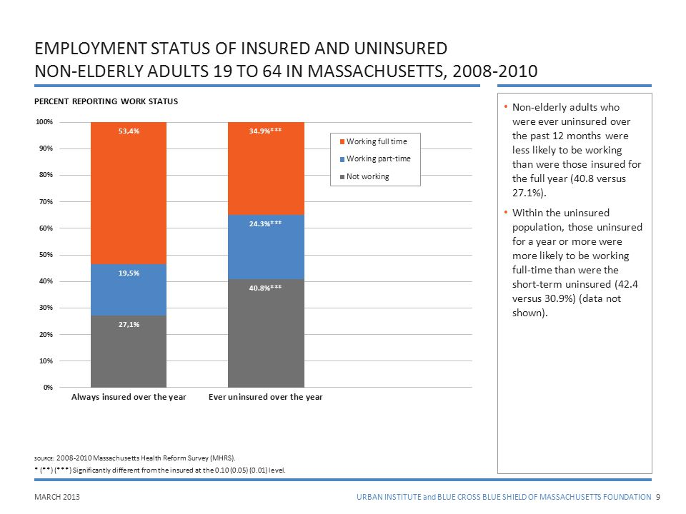 MARCH 2013URBAN INSTITUTE and BLUE CROSS BLUE SHIELD OF MASSACHUSETTS FOUNDATION EMPLOYMENT STATUS OF INSURED AND UNINSURED NON-ELDERLY ADULTS 19 TO 6