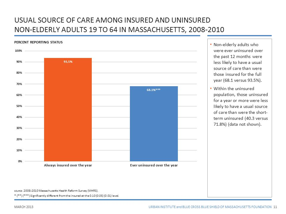 MARCH 2013URBAN INSTITUTE and BLUE CROSS BLUE SHIELD OF MASSACHUSETTS FOUNDATION USUAL SOURCE OF CARE AMONG INSURED AND UNINSURED NON-ELDERLY ADULTS 1