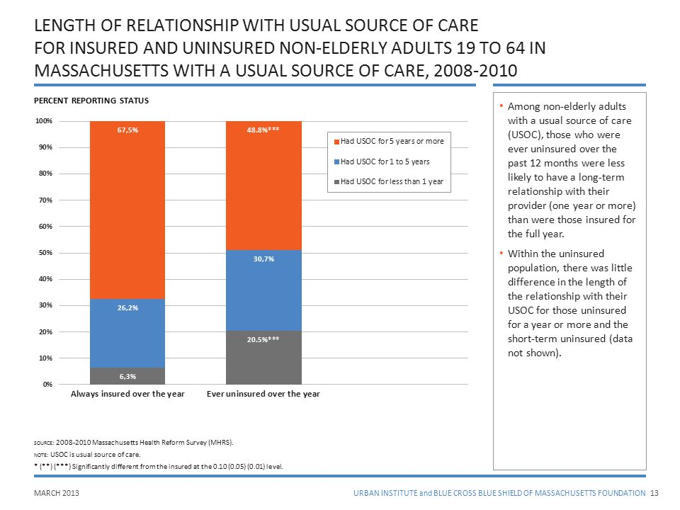 MARCH 2013URBAN INSTITUTE and BLUE CROSS BLUE SHIELD OF MASSACHUSETTS FOUNDATION LENGTH OF RELATIONSHIP WITH USUAL SOURCE OF CARE FOR INSURED AND UNIN