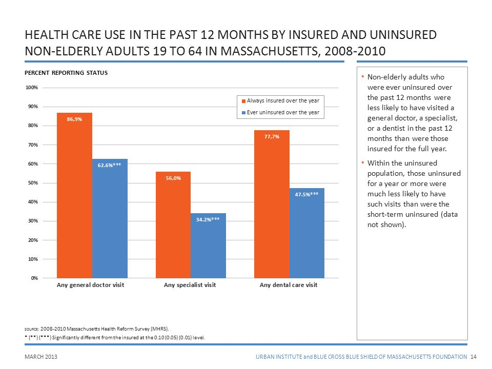 MARCH 2013URBAN INSTITUTE and BLUE CROSS BLUE SHIELD OF MASSACHUSETTS FOUNDATION HEALTH CARE USE IN THE PAST 12 MONTHS BY INSURED AND UNINSURED NON-EL