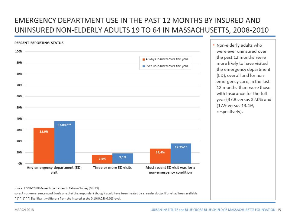 MARCH 2013URBAN INSTITUTE and BLUE CROSS BLUE SHIELD OF MASSACHUSETTS FOUNDATION EMERGENCY DEPARTMENT USE IN THE PAST 12 MONTHS BY INSURED AND UNINSUR