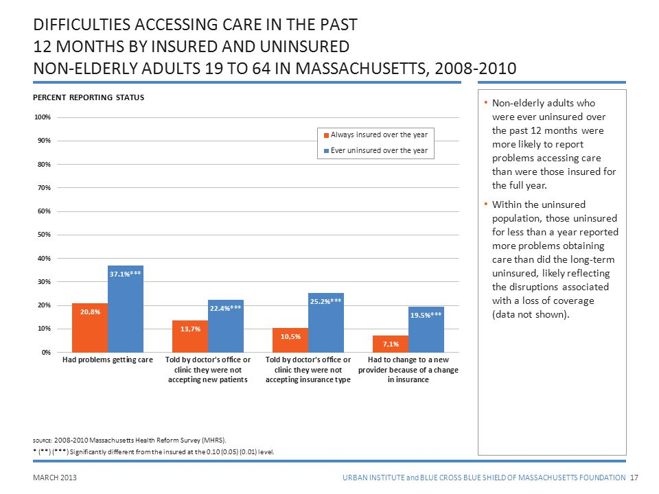MARCH 2013URBAN INSTITUTE and BLUE CROSS BLUE SHIELD OF MASSACHUSETTS FOUNDATION DIFFICULTIES ACCESSING CARE IN THE PAST 12 MONTHS BY INSURED AND UNIN