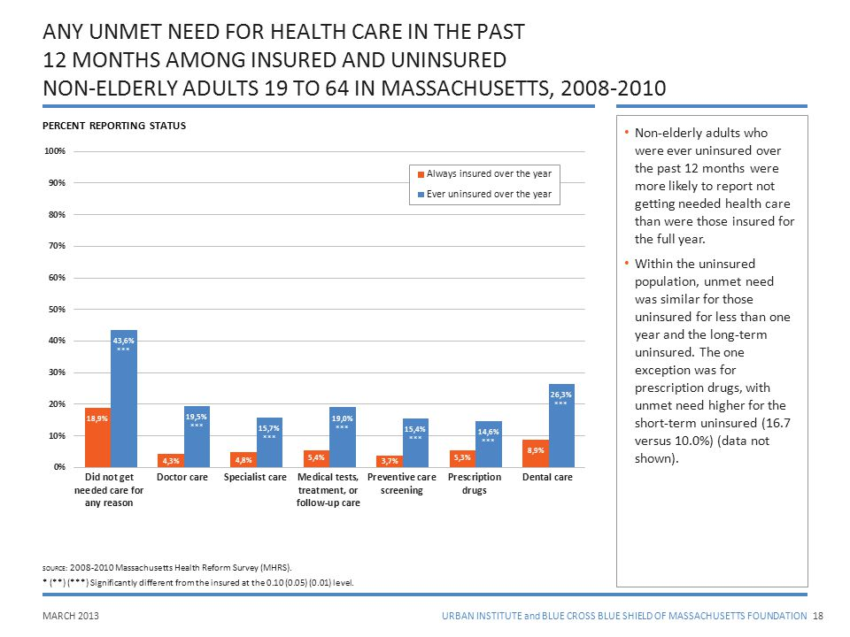 MARCH 2013URBAN INSTITUTE and BLUE CROSS BLUE SHIELD OF MASSACHUSETTS FOUNDATION ANY UNMET NEED FOR HEALTH CARE IN THE PAST 12 MONTHS AMONG INSURED AN