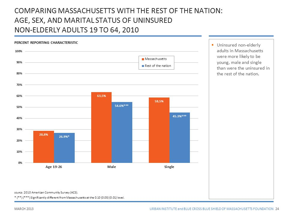 MARCH 2013URBAN INSTITUTE and BLUE CROSS BLUE SHIELD OF MASSACHUSETTS FOUNDATION COMPARING MASSACHUSETTS WITH THE REST OF THE NATION: AGE, SEX, AND MA