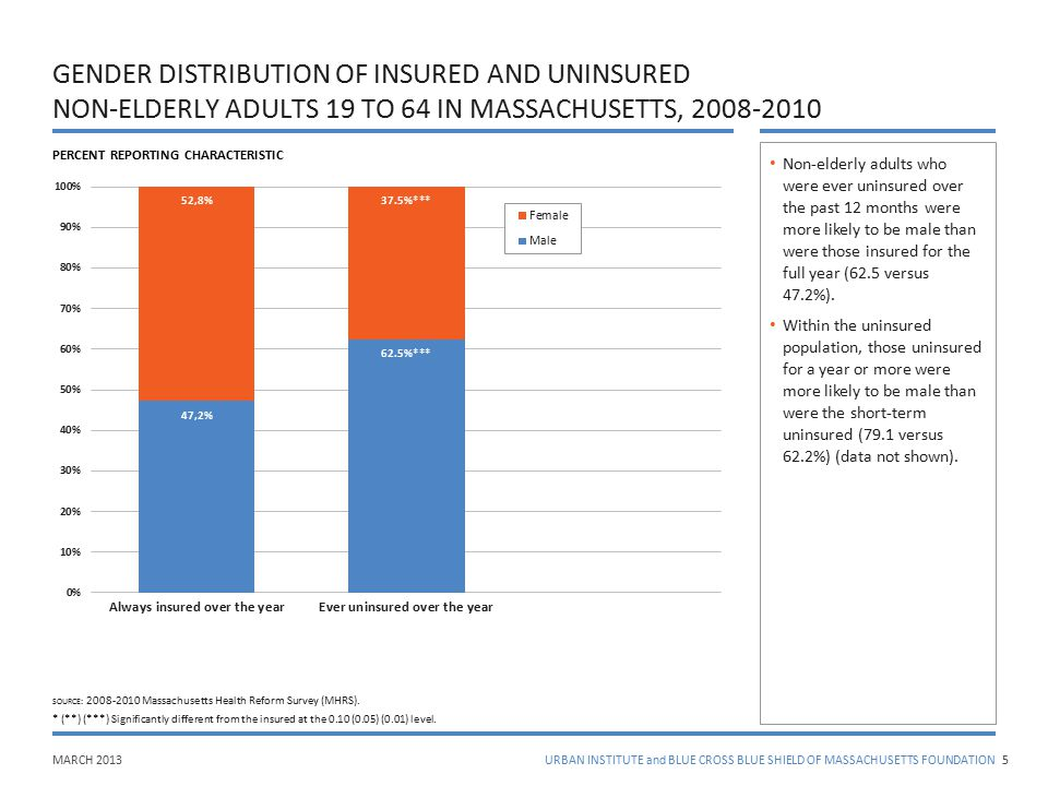 MARCH 2013URBAN INSTITUTE and BLUE CROSS BLUE SHIELD OF MASSACHUSETTS FOUNDATION GENDER DISTRIBUTION OF INSURED AND UNINSURED NON-ELDERLY ADULTS 19 TO