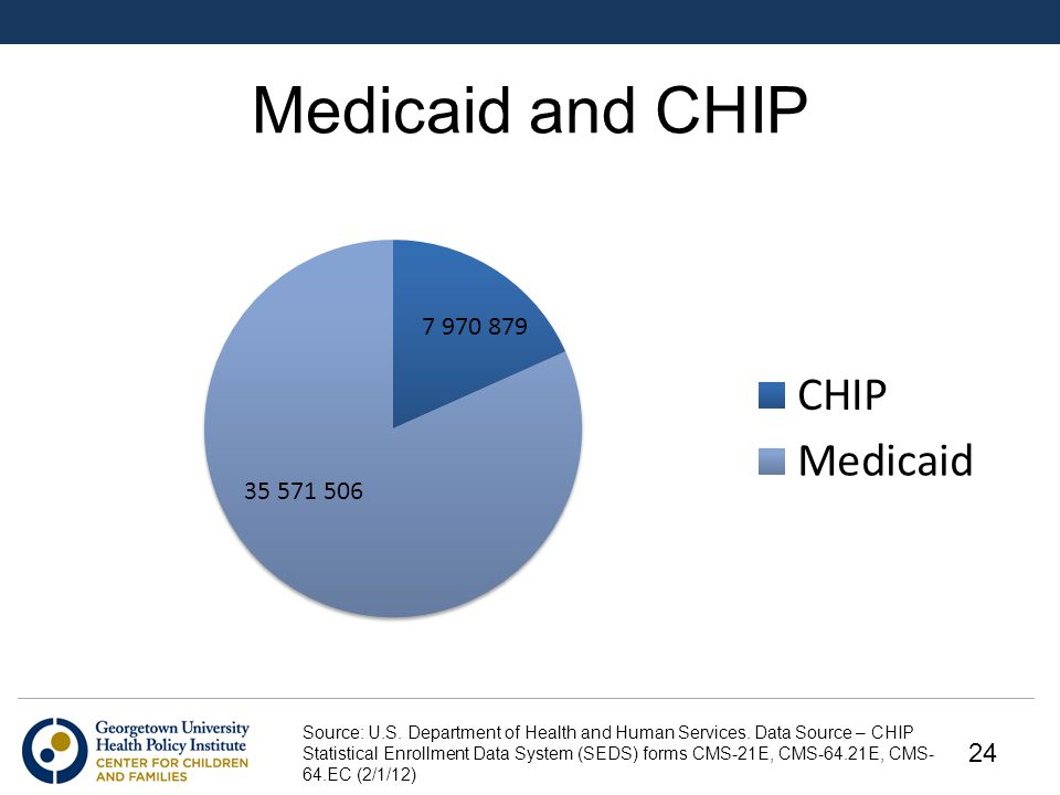 Medicaid and CHIP Source: U.S. Department of Health and Human Services.