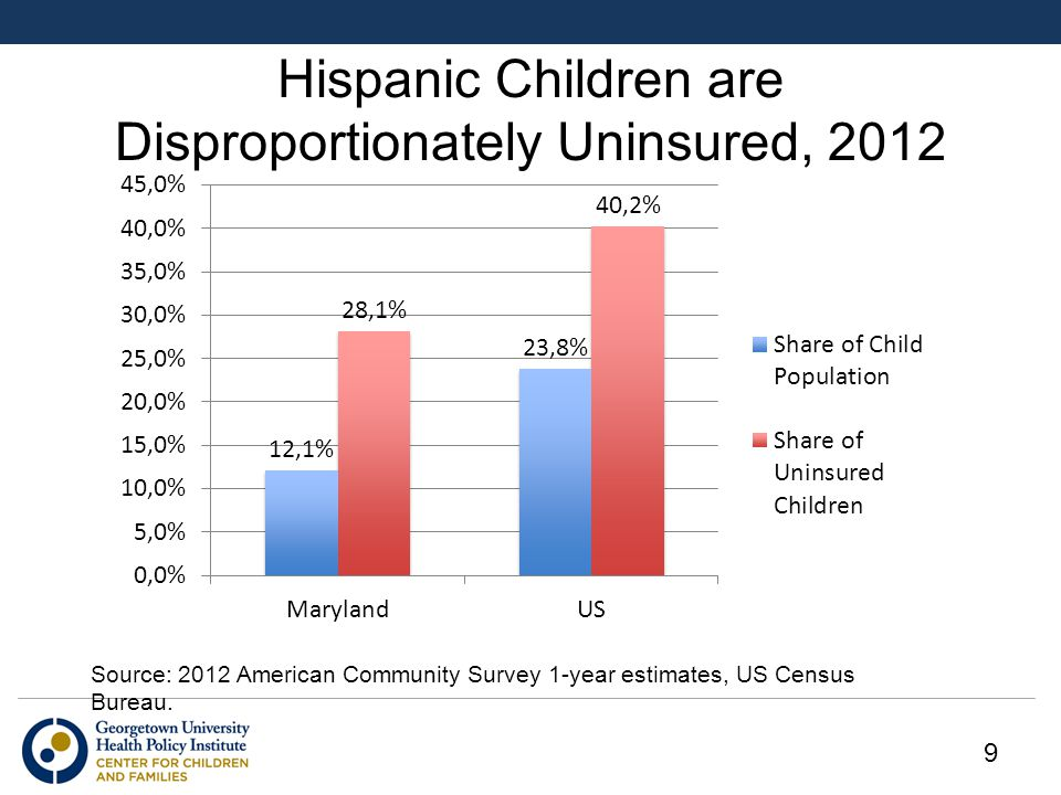 Hispanic Children are Disproportionately Uninsured, 2012 Source: 2012 American Community Survey 1-year estimates, US Census Bureau.