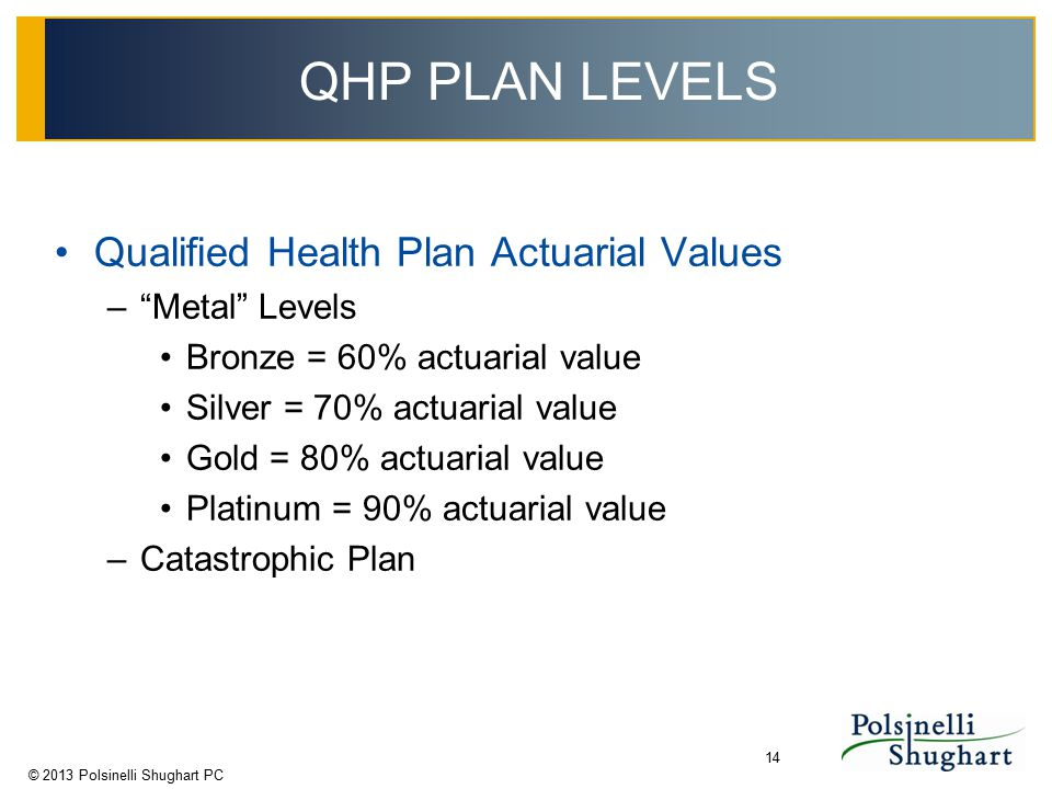 "© 2013 Polsinelli Shughart PC 14 QHP PLAN LEVELS Qualified Health Plan Actuarial Values –""Metal"" Levels Bronze = 60% actuarial value Silver = 70% actu"