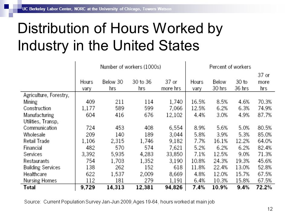 UC Berkeley Labor Center, NORC at the University of Chicago, Towers Watson 12 Distribution of Hours Worked by Industry in the United States Source: Current Population Survey Jan-Jun 2009, Ages 19-64, hours worked at main job