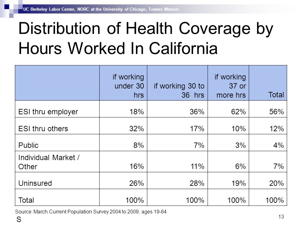 UC Berkeley Labor Center, NORC at the University of Chicago, Towers Watson 13 Distribution of Health Coverage by Hours Worked In California Source: March Current Population Survey 2004 to 2009, ages 19-64, usual weekly hrs if worked 40 or more weeks during the yearSource: March Current Population Survey 2004 to 2009, ages 19-64, usual weekly hrs if worked 40 or more weeks during the year Source: March Current Population Survey 2004 to 2009, ages 19-64 if working under 30 hrs if working 30 to 36 hrs if working 37 or more hrsTotal ESI thru employer18%36%62%56% ESI thru others32%17%10%12% Public8%7%3%4% Individual Market / Other16%11%6%7% Uninsured26%28%19%20% Total100%