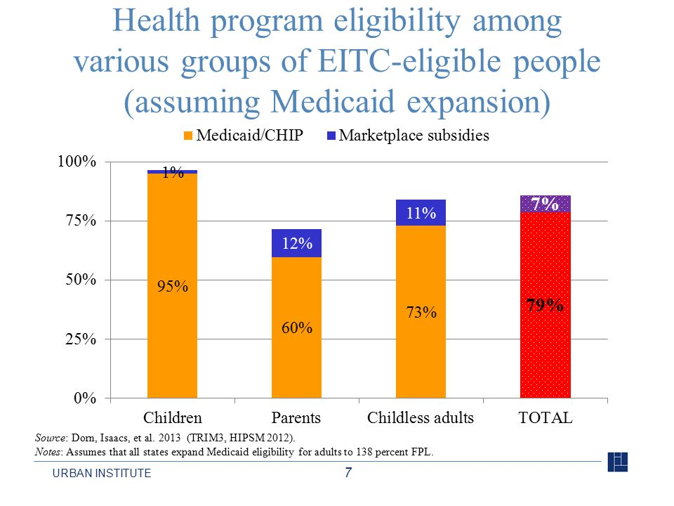 URBAN INSTITUTE 7 Health program eligibility among various groups of EITC-eligible people (assuming Medicaid expansion) Source: Dorn, Isaacs, et al.