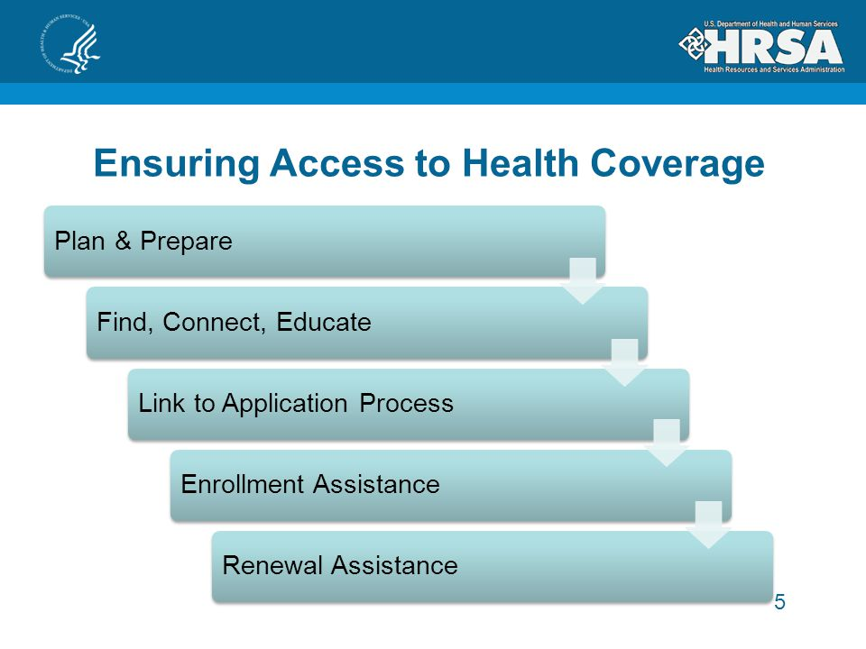 5 Plan & Prepare Find, Connect, EducateLink to Application Process Enrollment Assistance Renewal Assistance Ensuring Access to Health Coverage