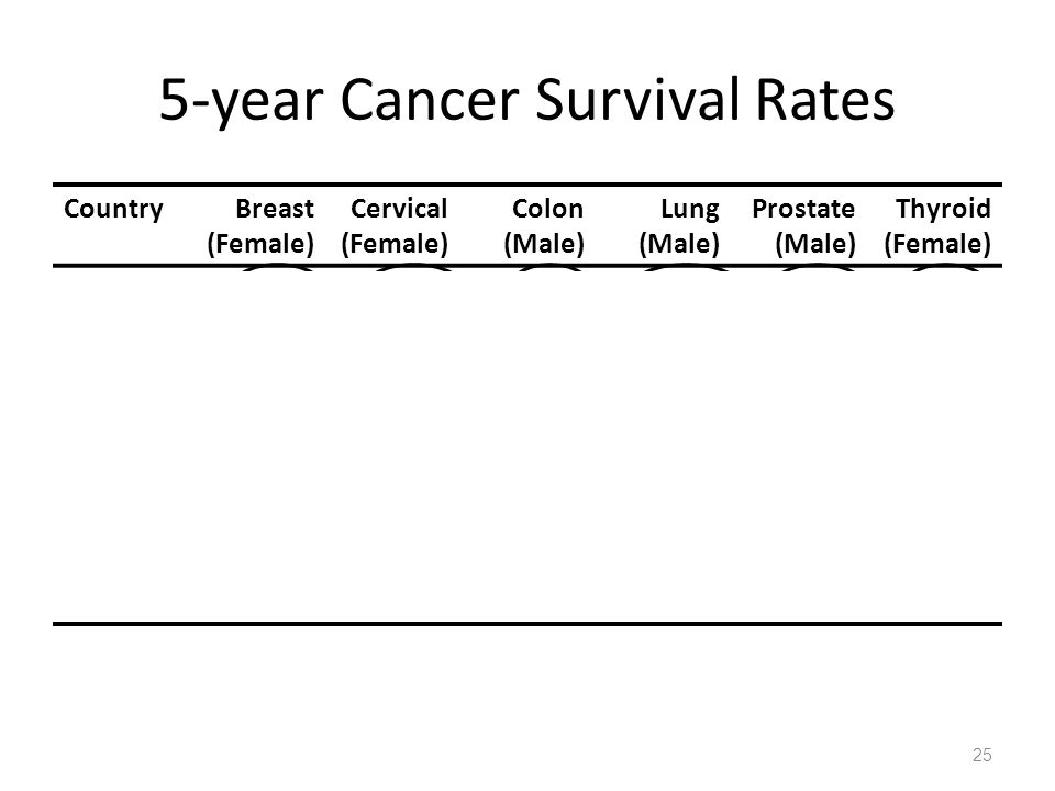 5-year Cancer Survival Rates CountryBreast (Female) Cervical (Female) Colon (Male) Lung (Male) Prostate (Male) Thyroid (Female) US82.869.061.712.081.295.9 UK66.762.651.07.044.374.4 Dnmk.70.664.239.25.641.071.7 France80.364.149.68.767.677.0 Swed.80.668.051.88.864.783.7 Switz.79.667.252.310.371.478.0 25