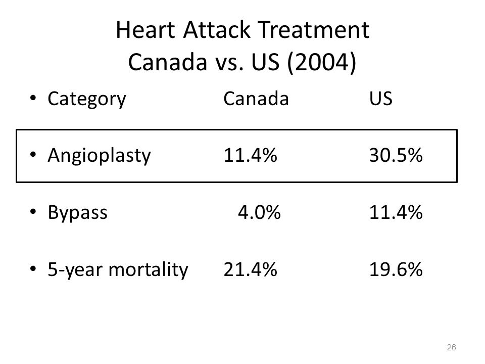 Heart Attack Treatment Canada vs.