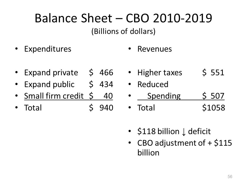 Balance Sheet – CBO 2010-2019 (Billions of dollars) Expenditures Expand private$ 466 Expand public$ 434 Small firm credit$ 40 Total$ 940 Revenues Higher taxes$ 551 Reduced Spending $ 507 Total$1058 $118 billion ↓ deficit CBO adjustment of + $115 billion 56