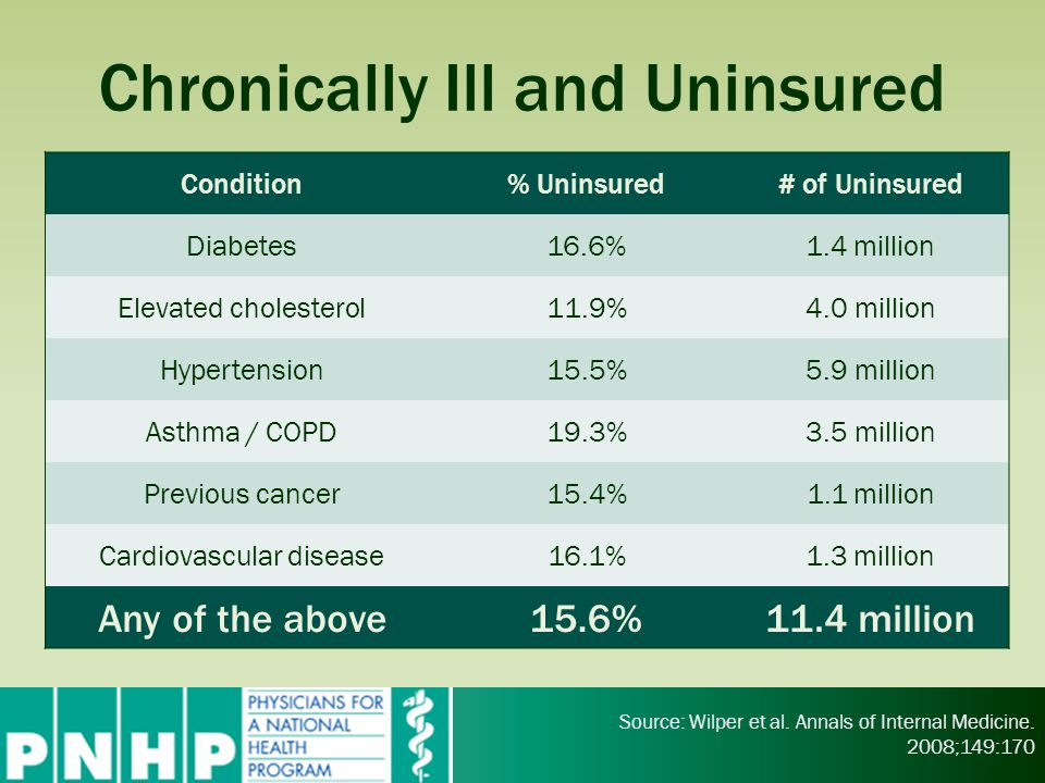 Chronically Ill and Uninsured Source: Wilper et al. Annals of Internal Medicine. 2008;149:170 Condition% Uninsured# of Uninsured Diabetes16.6%1.4 mill