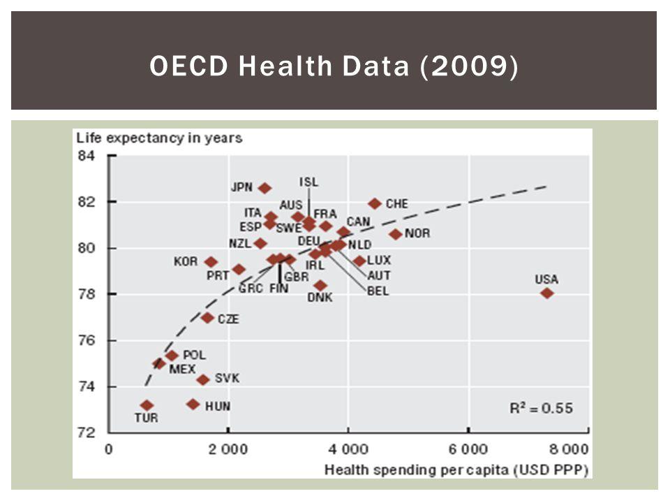 OECD Health Data (2009)