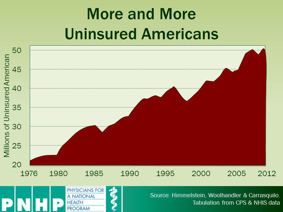 More and More Uninsured Americans 50 45 40 35 30 25 20 Millions of Uninsured American 19761980198519901995200020052012 Source: Himmelstein, Woolhandle