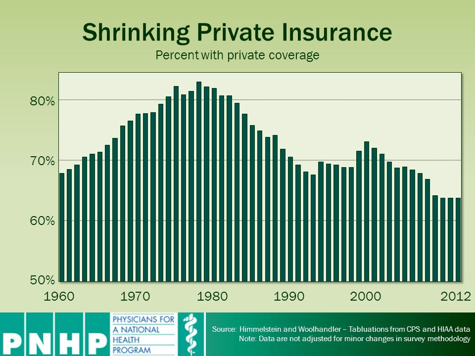 Shrinking Private Insurance Percent with private coverage Source: Himmelstein and Woolhandler – Tabluations from CPS and HIAA data Note: Data are not