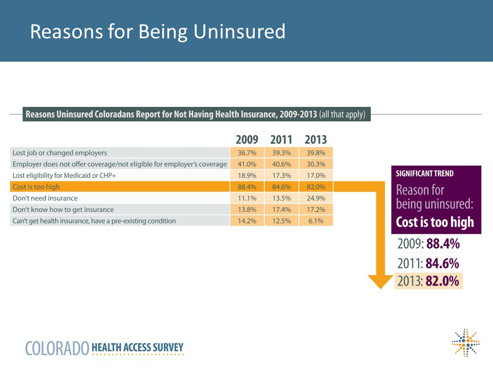 Reasons for Being Uninsured