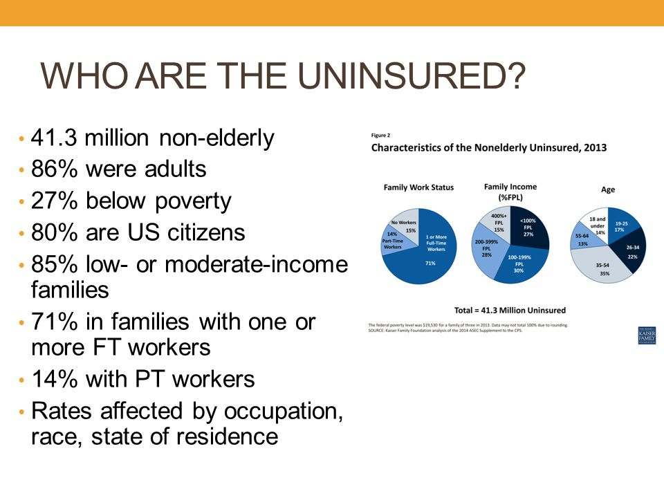 UNINSURED EMPLOYEES Employee-sponsored coverage offered by 57% of companies 80% of eligible employees participated Half of those covered were employees/half were dependents Two-thirds of adult uninsured were workers Didn't work enough hours Employer didn't offer Employers cited cost as the main barrier to offering insurance to employees Availability of employer-sponsored insurance eroded over time, even in a strong economy Majerol, M.