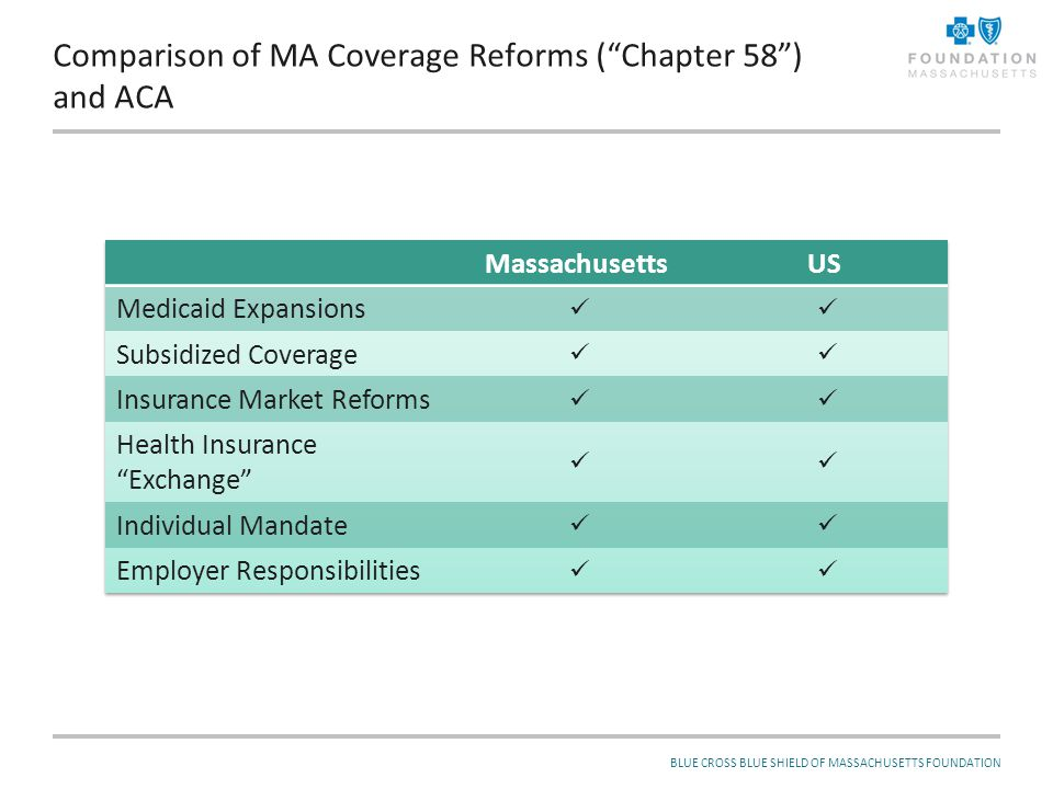 BLUE CROSS BLUE SHIELD OF MASSACHUSETTS FOUNDATION Massachusetts has the lowest rate of uninsurance in the country… 2 PERCENT UNINSURED, ALL AGES 20002002200420062007200820092010 U.S.