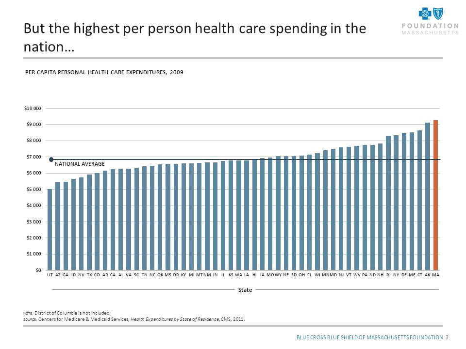 BLUE CROSS BLUE SHIELD OF MASSACHUSETTS FOUNDATION But the highest per person health care spending in the nation… 3 PER CAPITA PERSONAL HEALTH CARE EX