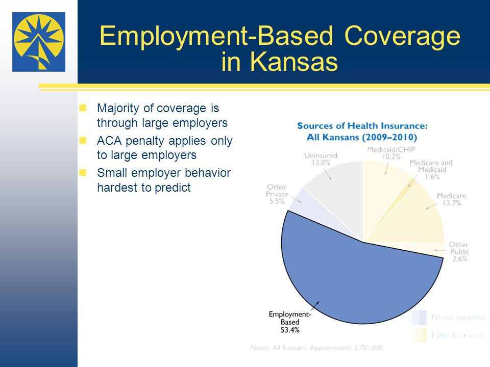 Employment-Based Coverage in Kansas Majority of coverage is through large employers ACA penalty applies only to large employers Small employer behavior hardest to predict