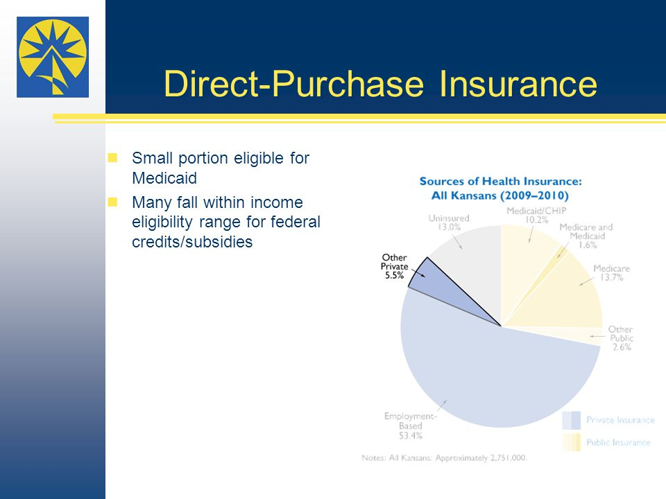 Direct-Purchase Insurance Small portion eligible for Medicaid Many fall within income eligibility range for federal credits/subsidies