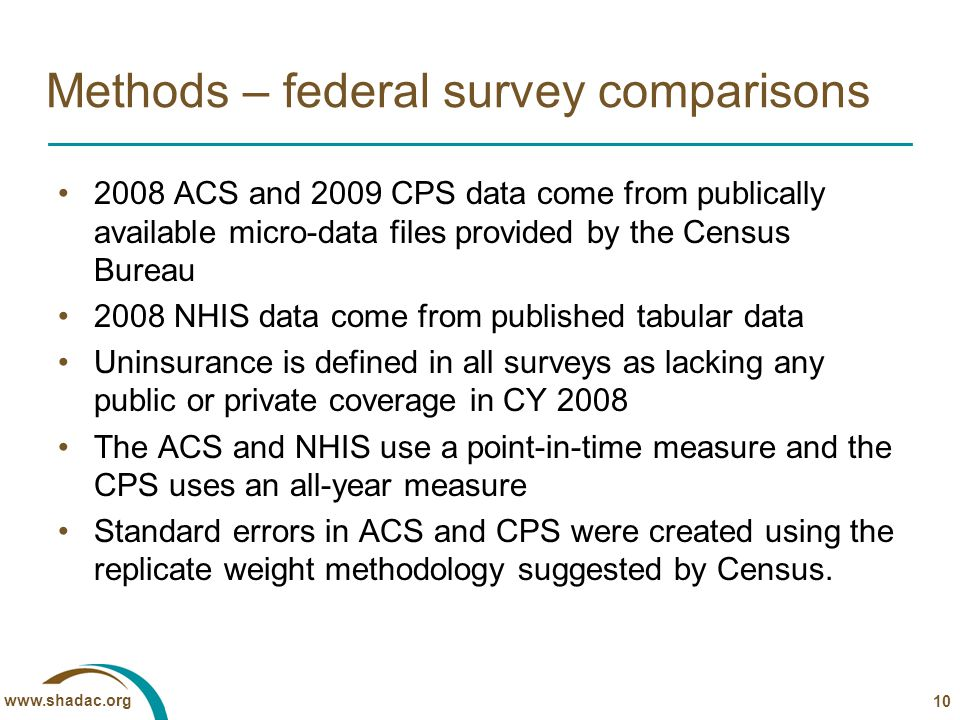 www.shadac.org Methods – federal survey comparisons 2008 ACS and 2009 CPS data come from publically available micro-data files provided by the Census Bureau 2008 NHIS data come from published tabular data Uninsurance is defined in all surveys as lacking any public or private coverage in CY 2008 The ACS and NHIS use a point-in-time measure and the CPS uses an all-year measure Standard errors in ACS and CPS were created using the replicate weight methodology suggested by Census.