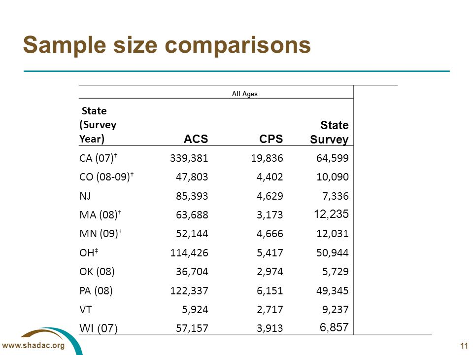 www.shadac.org Sample size comparisons All Ages State (Survey Year) ACSCPS State Survey CA (07) † 339,38119,836 64,599 CO (08-09) † 47,8034,402 10,090 NJ85,3934,629 7,336 MA (08) † 63,6883,173 12,235 MN (09) † 52,1444,666 12,031 OH ‡ 114,4265,417 50,944 OK (08)36,7042,974 5,729 PA (08)122,3376,151 49,345 VT5,9242,717 9,237 WI (07) 57,1573,913 6,857 † : Sample based on dual-frame.