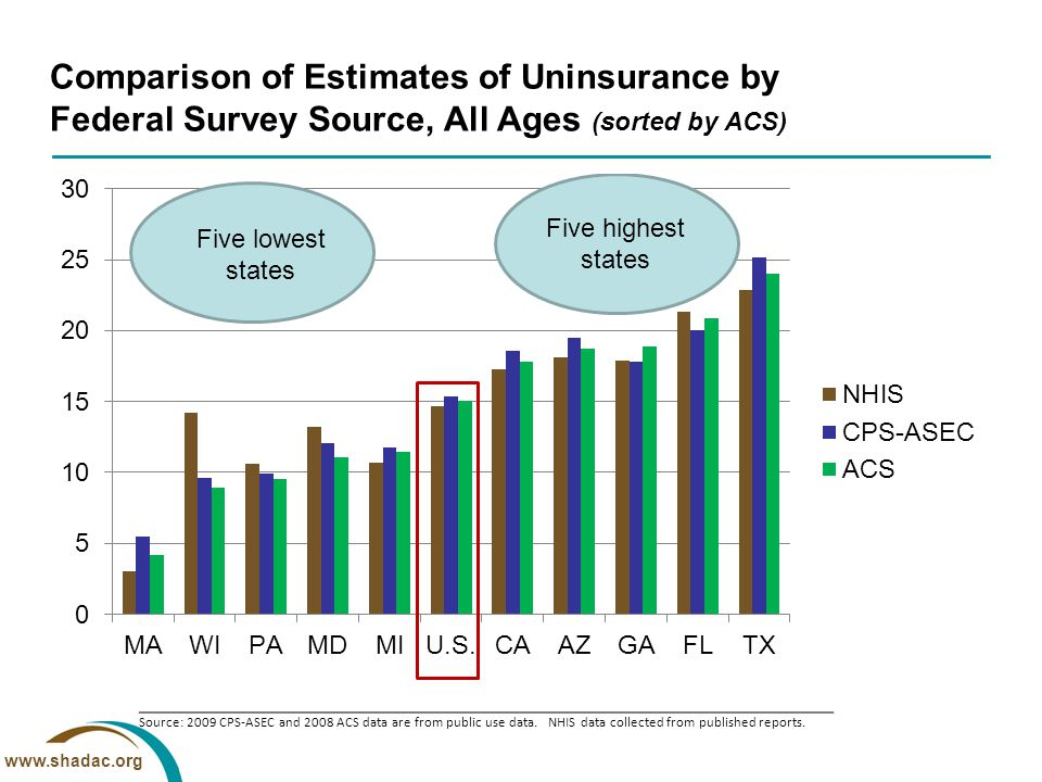 www.shadac.org Comparison of Estimates of Uninsurance by Federal Survey Source, All Ages (sorted by ACS) Source: 2009 CPS-ASEC and 2008 ACS data are from public use data.