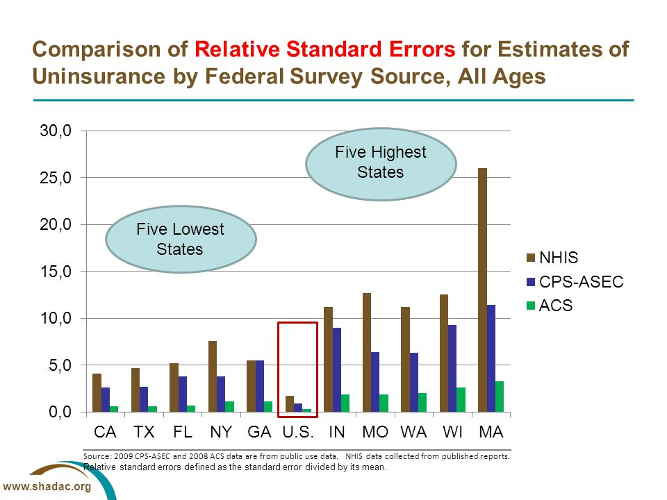 www.shadac.org Comparison of Relative Standard Errors for Estimates of Uninsurance by Federal Survey Source, All Ages Source: 2009 CPS-ASEC and 2008 A
