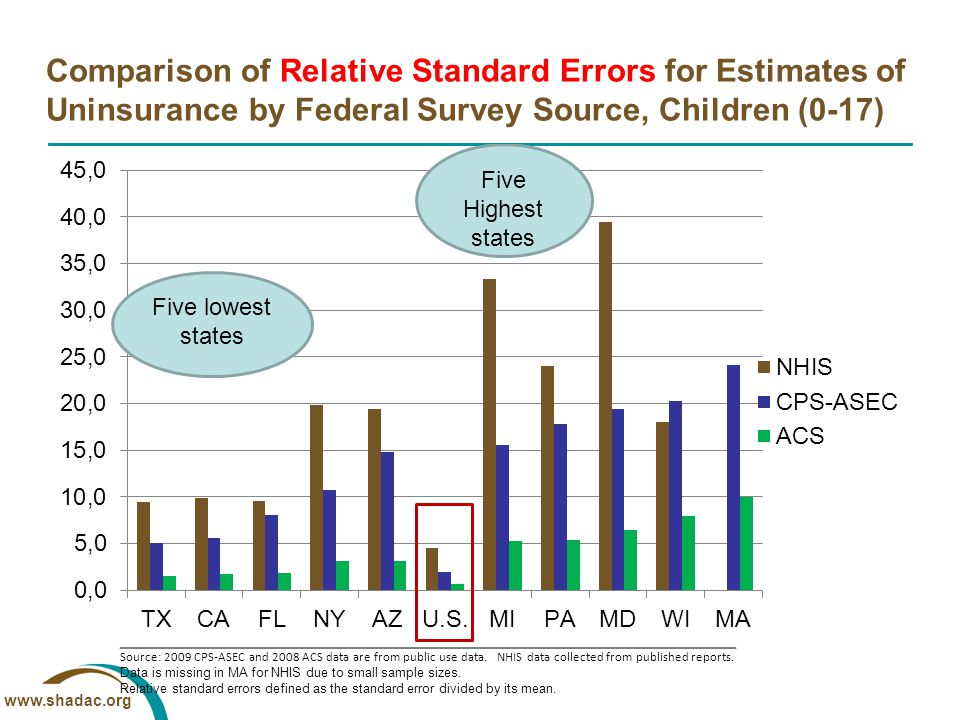 www.shadac.org Comparison of Relative Standard Errors for Estimates of Uninsurance by Federal Survey Source, Children (0-17) Source: 2009 CPS-ASEC and 2008 ACS data are from public use data.